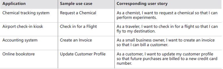 Sample use cases and corresponding user stories