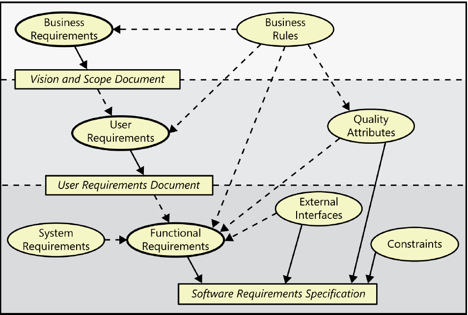 software requirements hierarchy