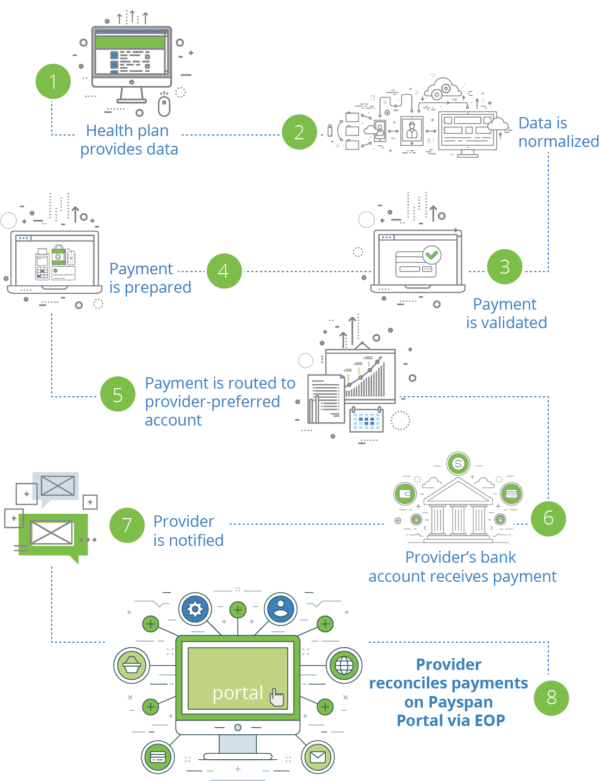 Paypan portal reimbursement process