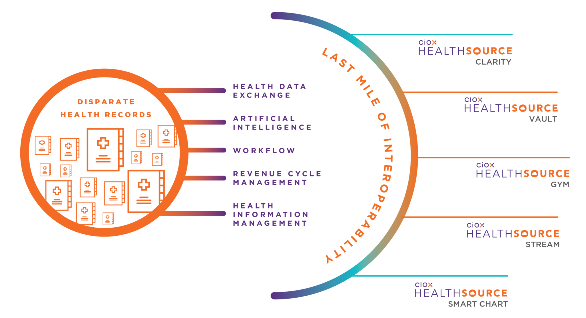 Interoperability via Ciox Health AI-driven platform