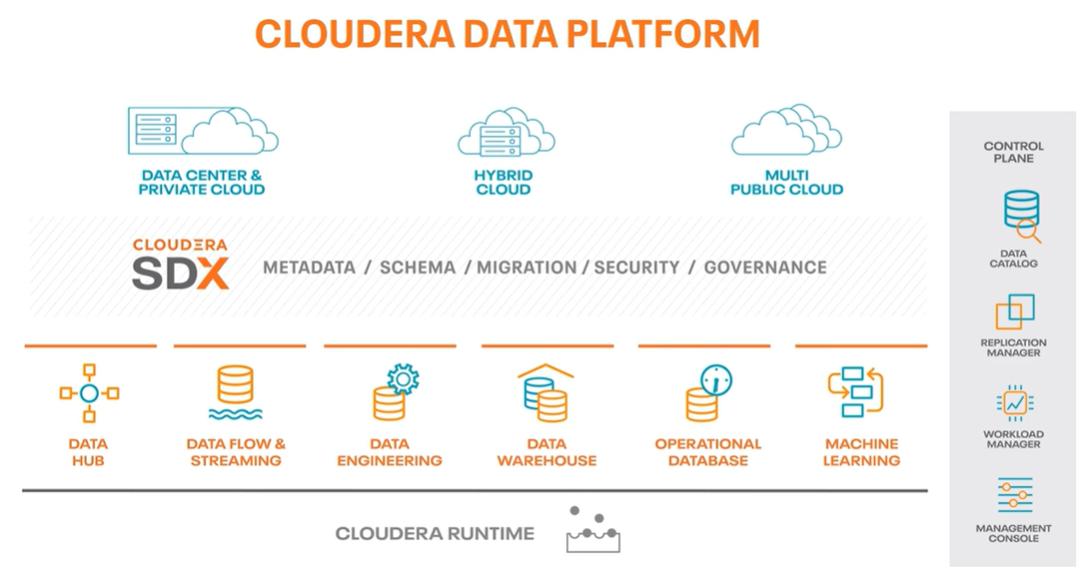Cloudera Data Platform capabilities
