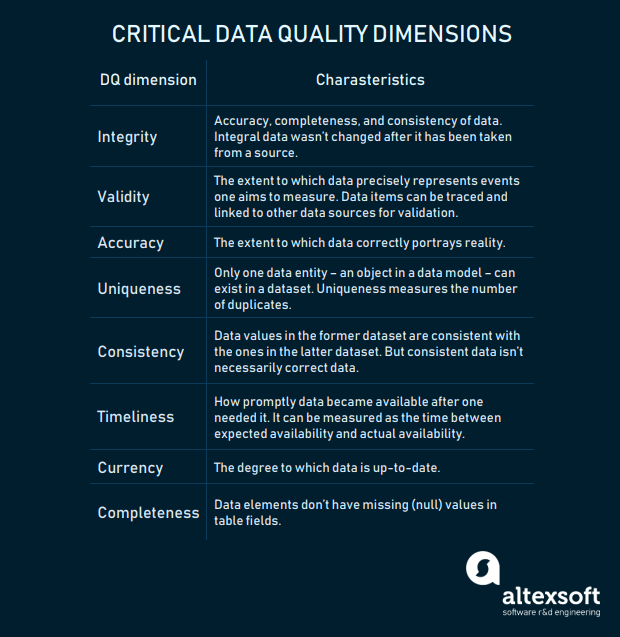 Critical data quality dimensions and features of data that meet their crite