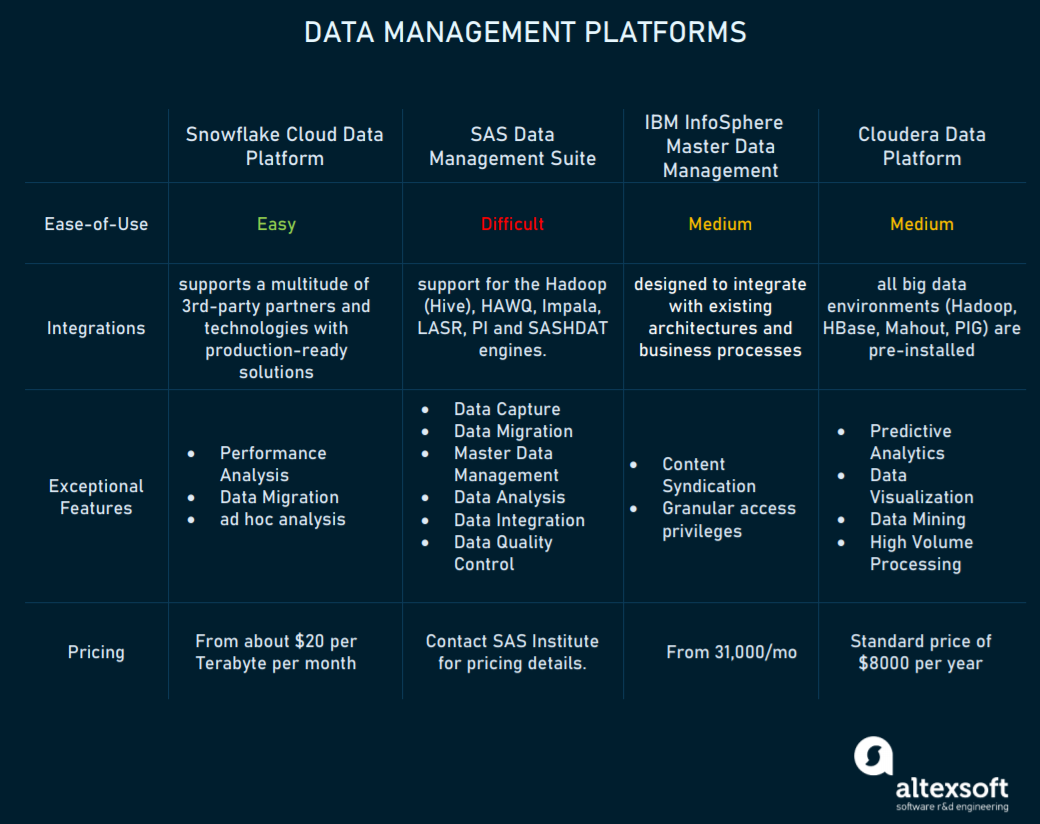 Data Management Platforms compared