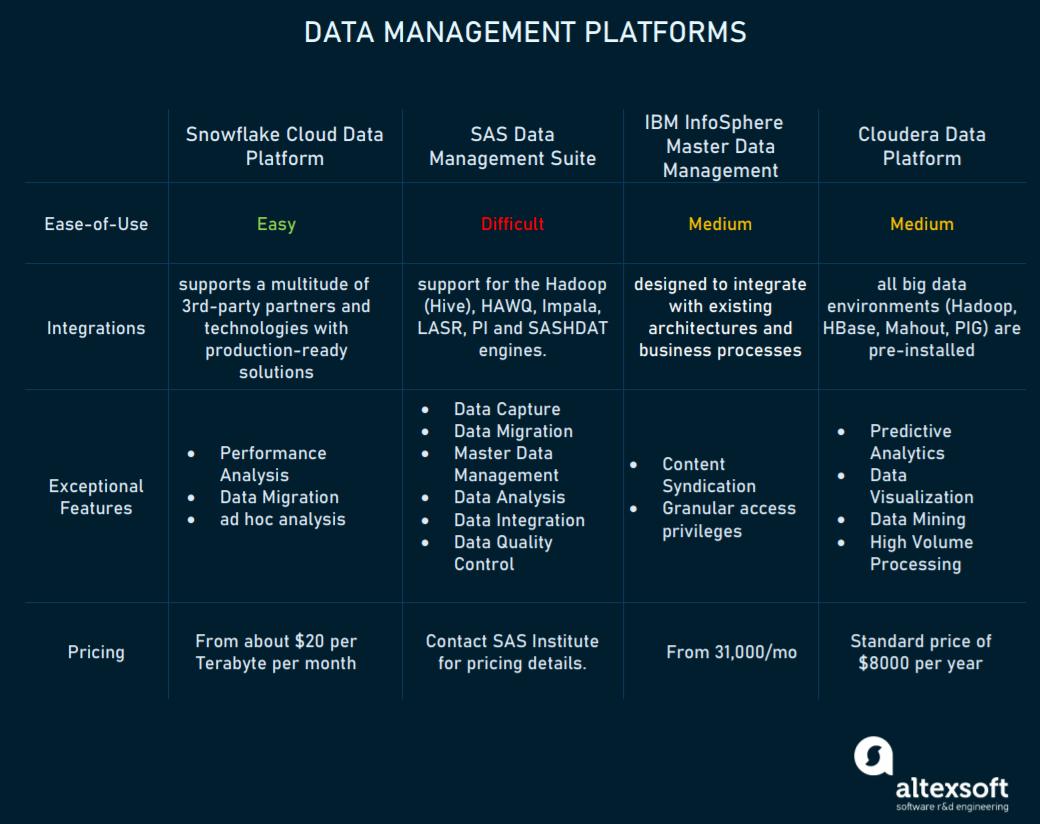 Data Management Platforms compared