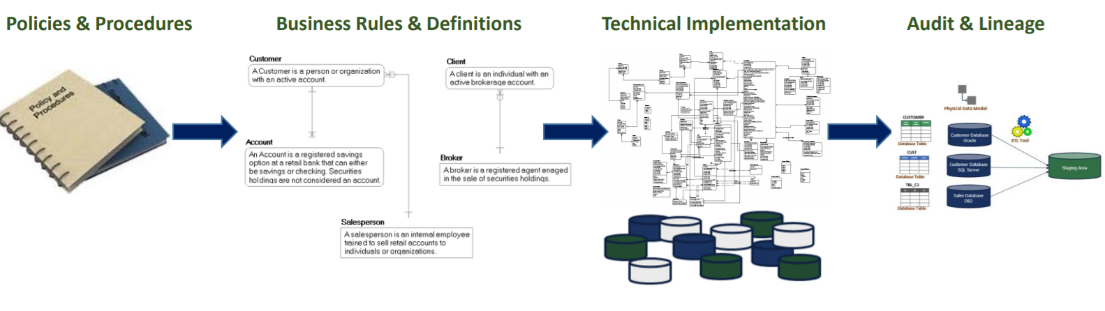 Data models translate business rules defined in policies into an actionable technical data system