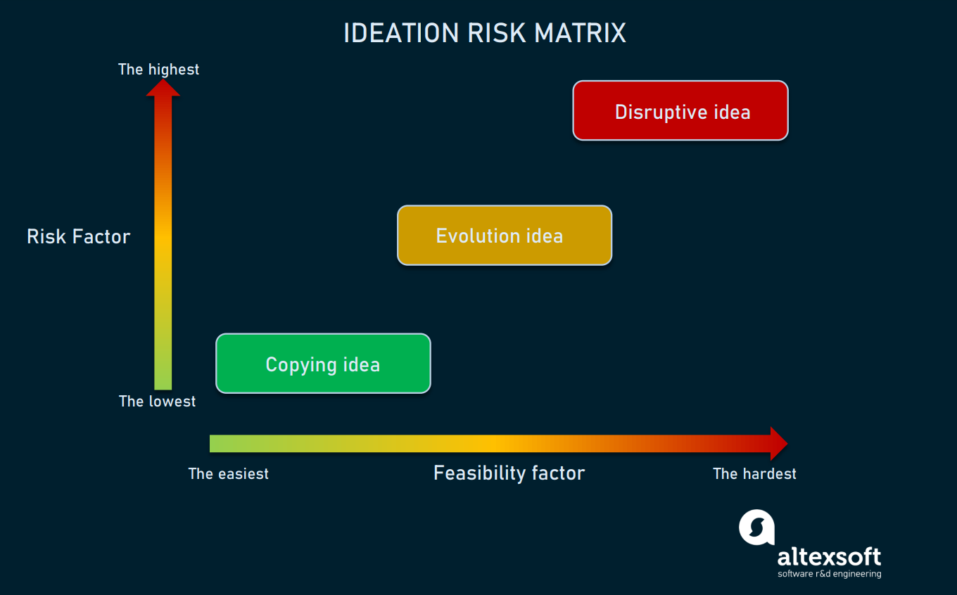 Idea risk matrix