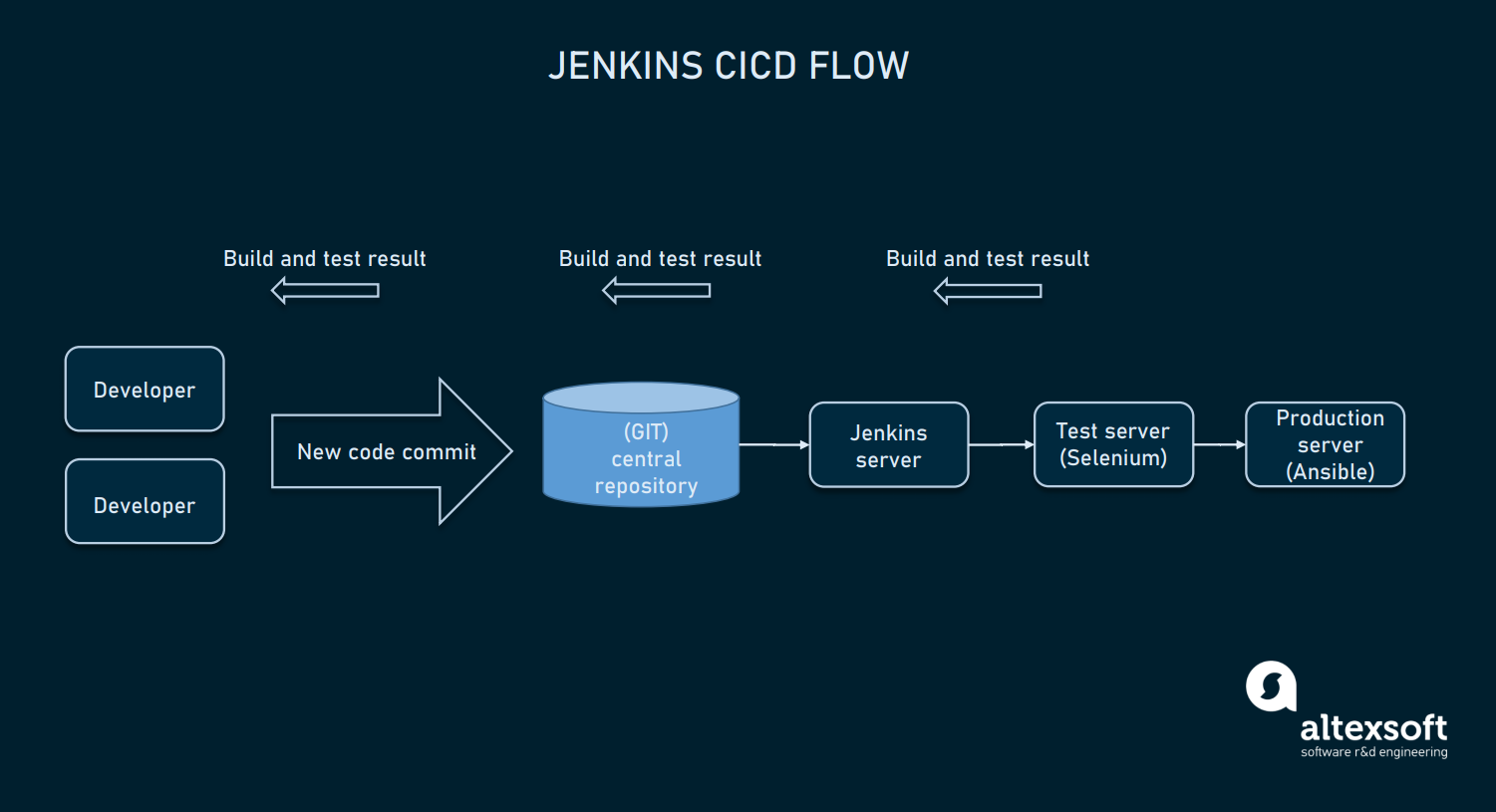 Jenkins CI/CD workflow
