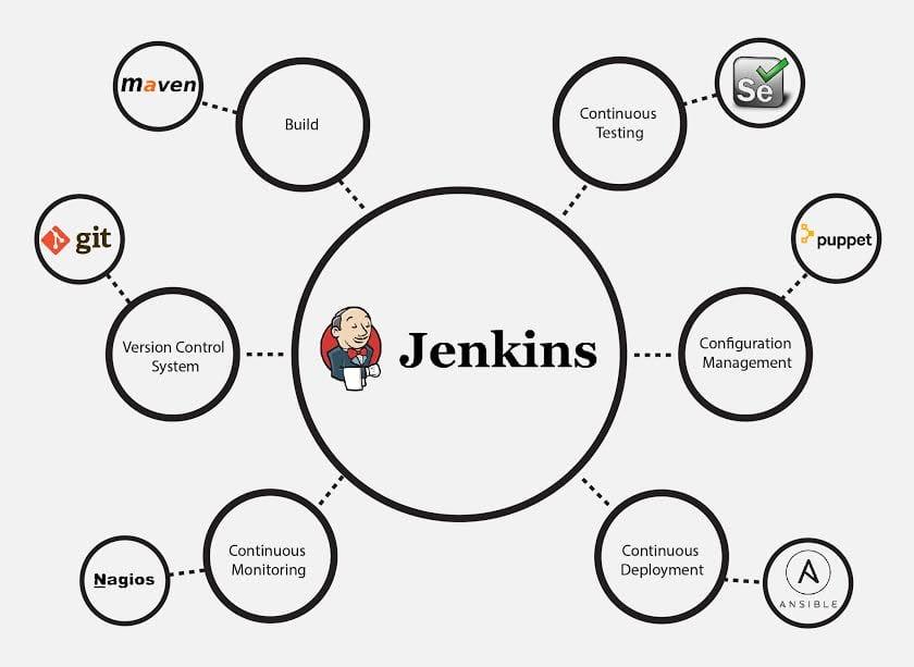 Jenkins plugins