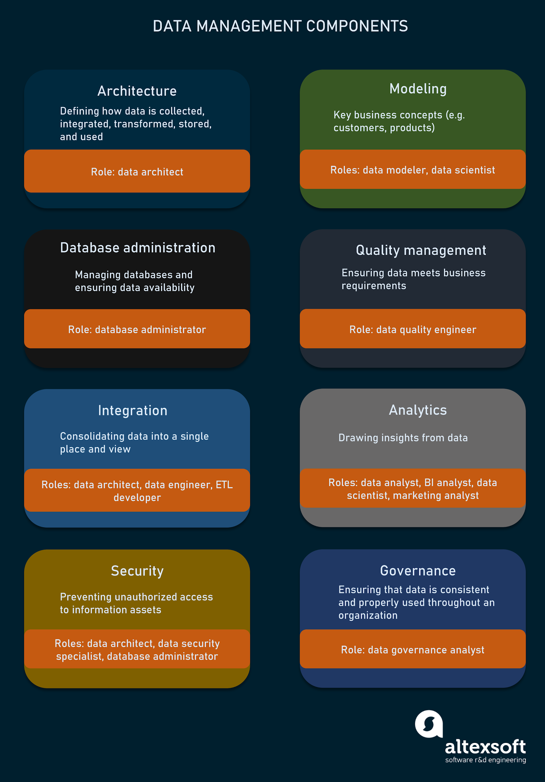Key disciplines and roles in data management