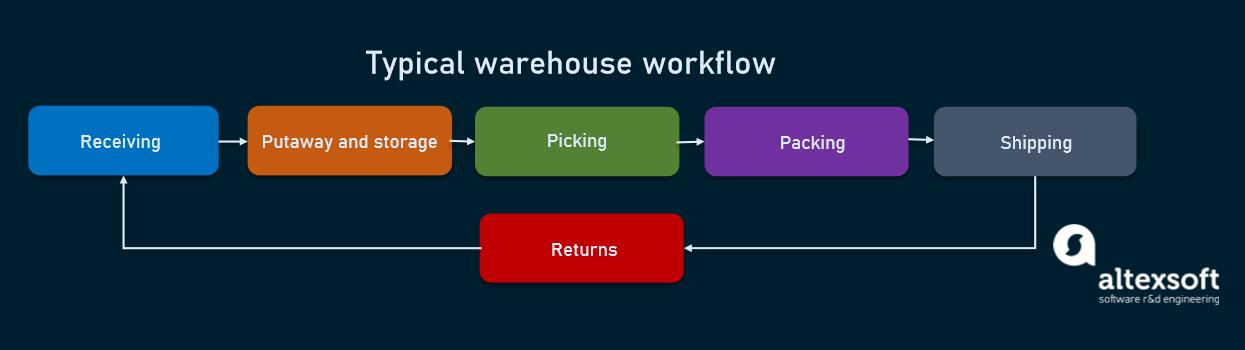 Main warehouse processes