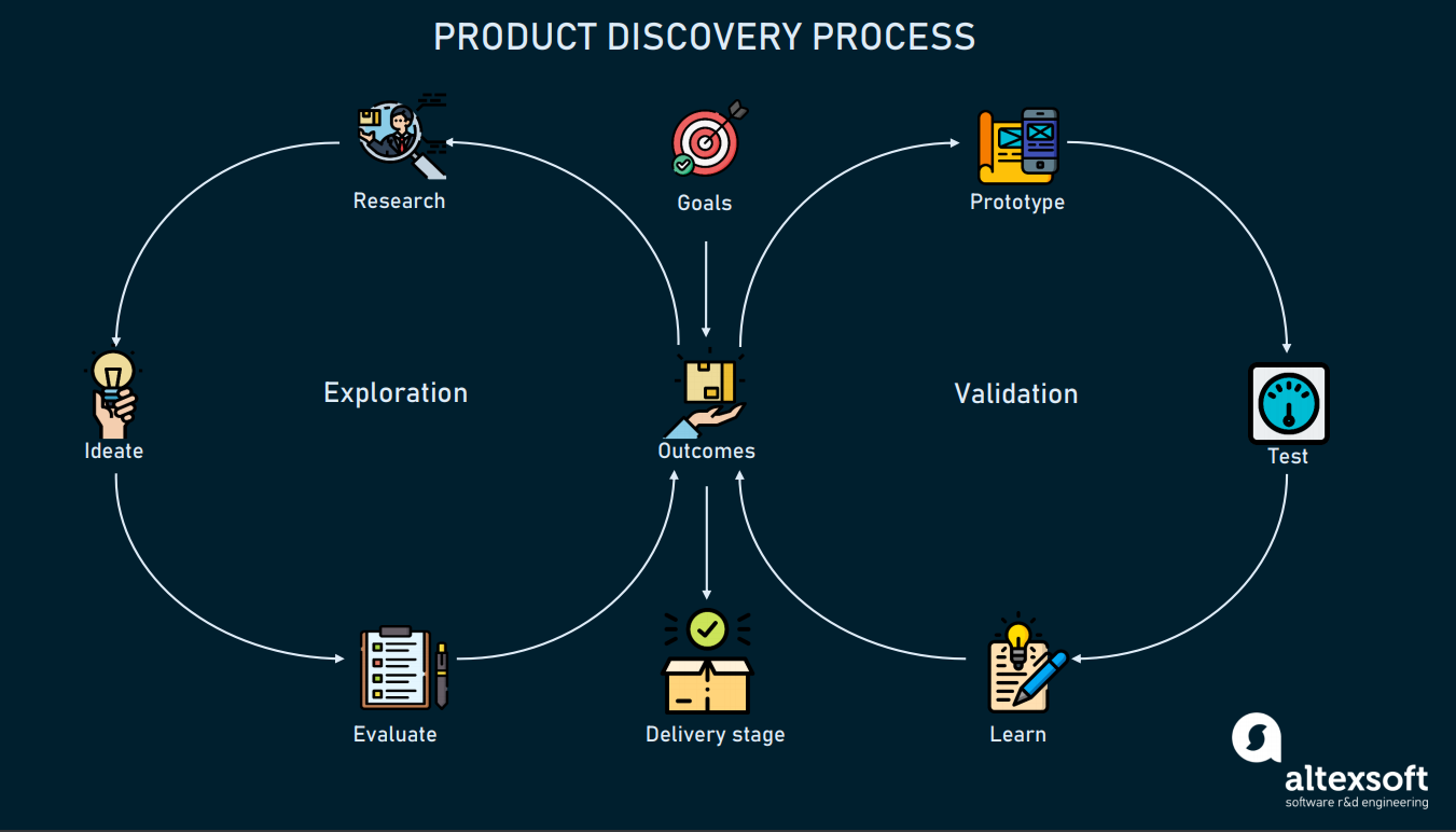 Product discovery scheme