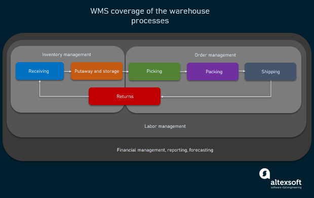 Relation of warehouse processes and WMS modules