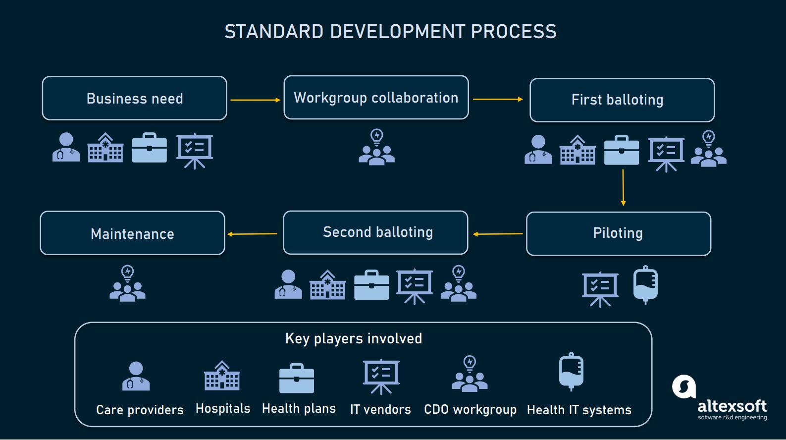 Standard development process