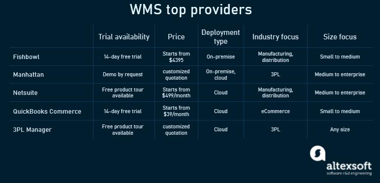 WMS providers' comparison