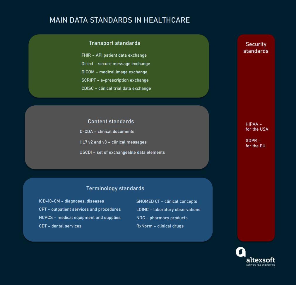 Main data standards in healthcare