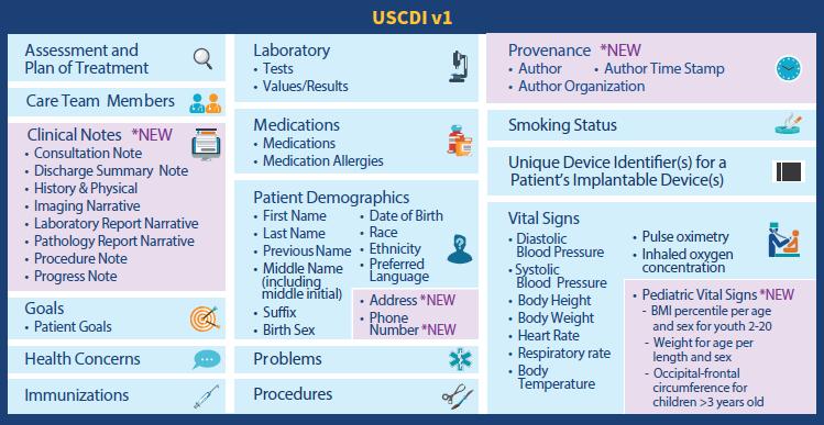 USCDI data elements and classes