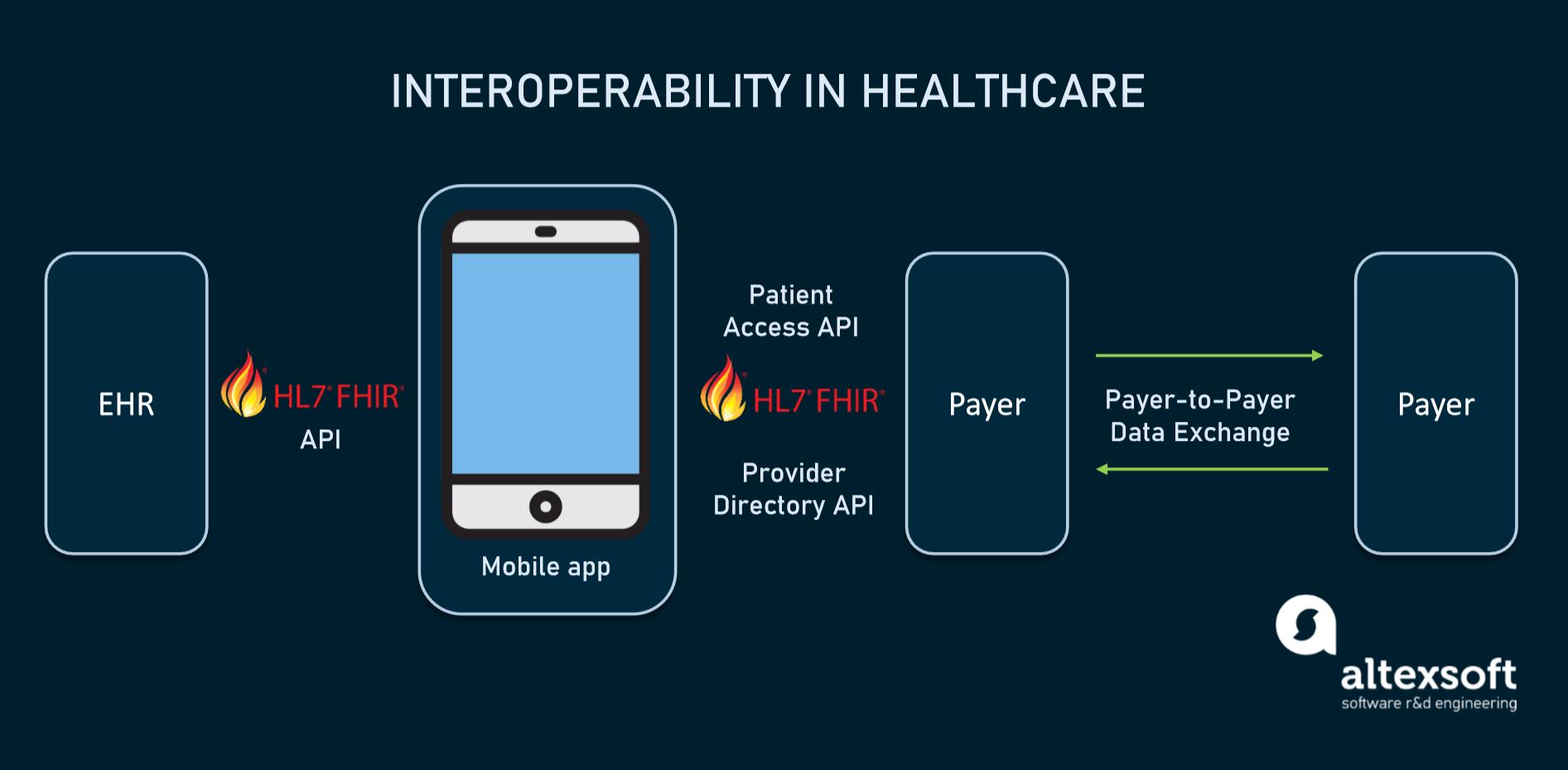 How interoperability works via FHIR API