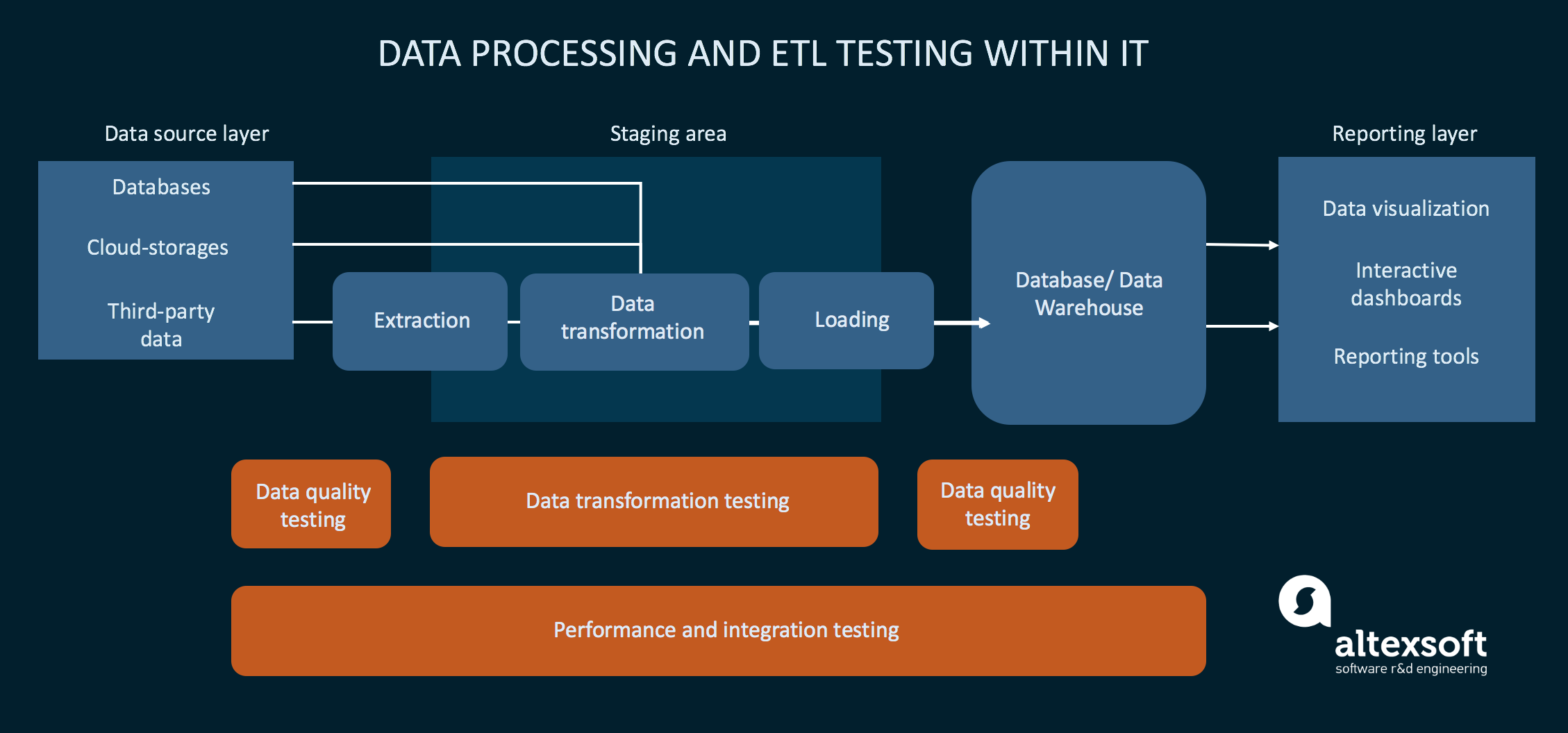 Testing operations within the ETL workflow