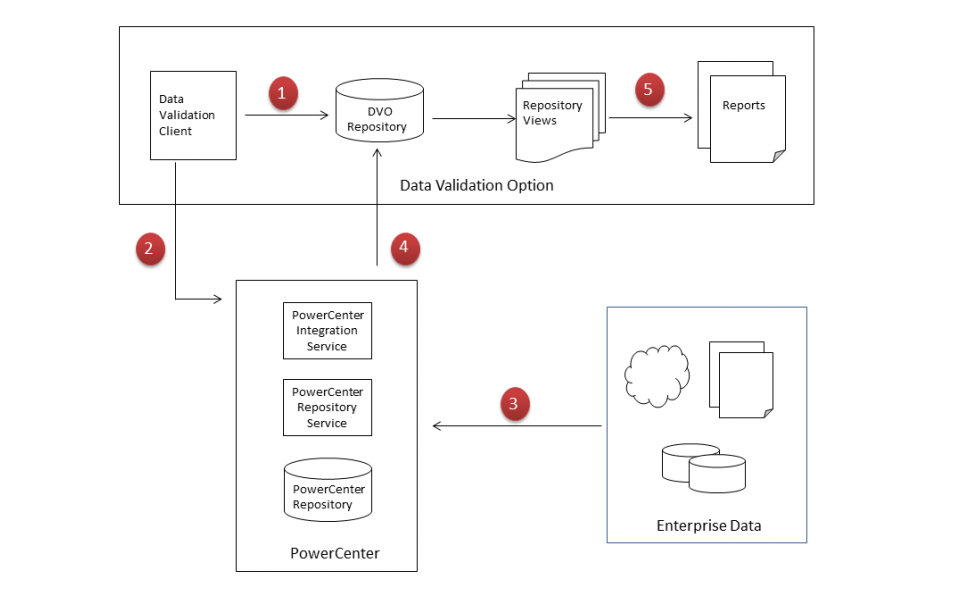 The ETL workflow and PowerCenter's tools used at each stage