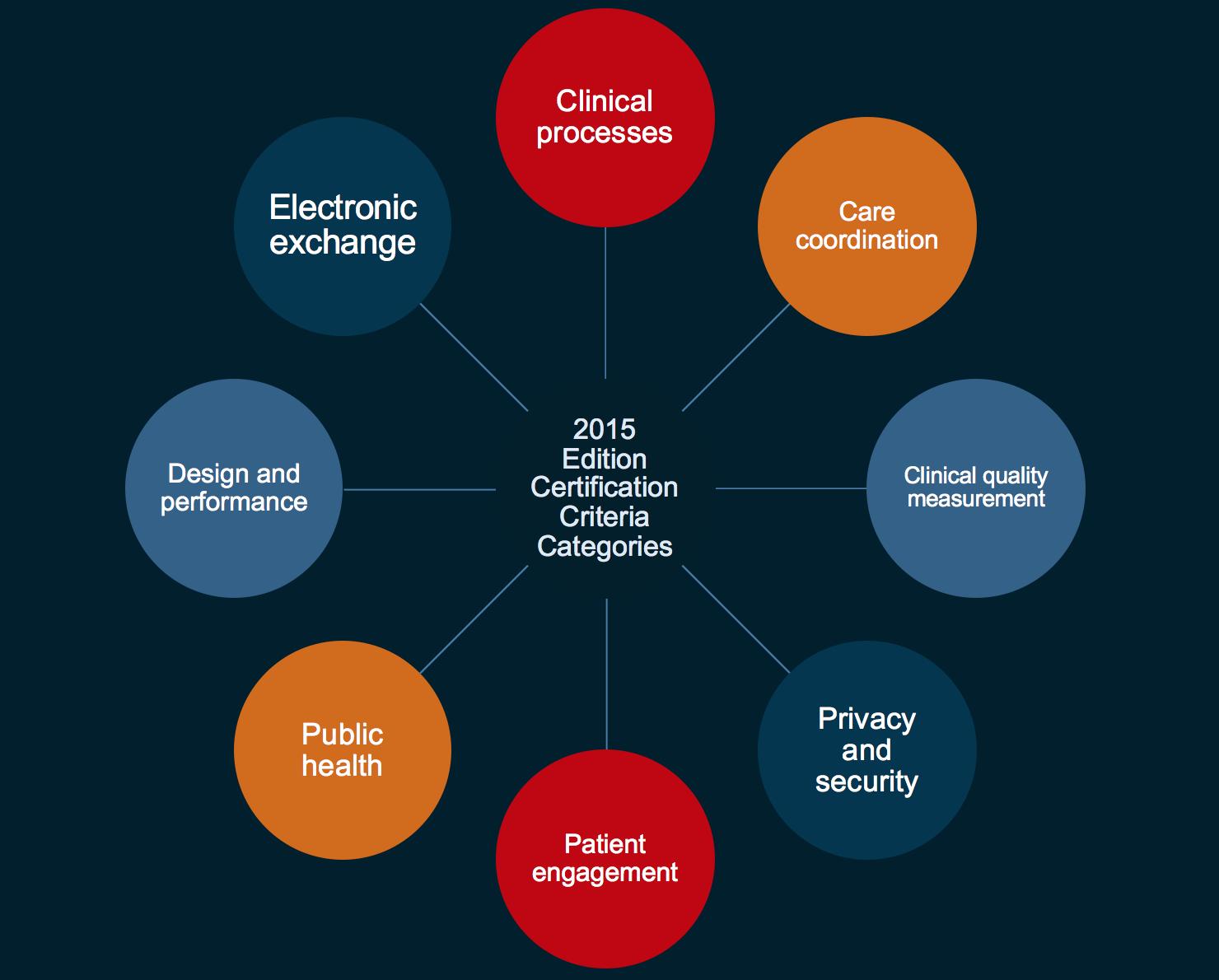 ehr certification criteria
