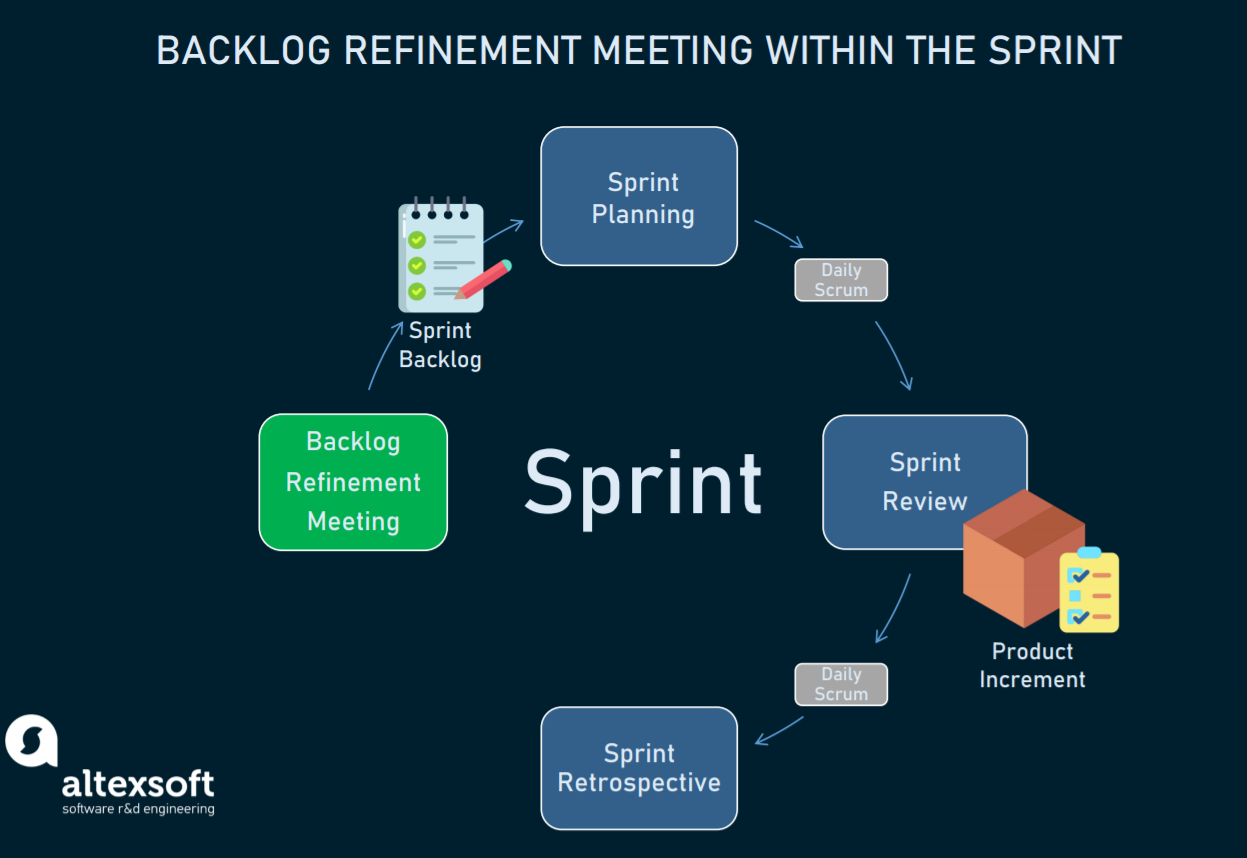 The place of Backlog Refinement Meeting within the Sprint