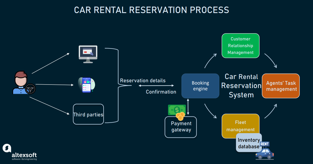 Car rental process using a Car Rental Reservation System