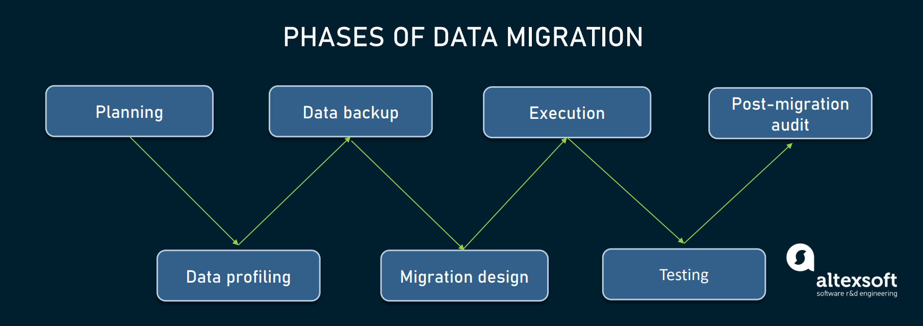 data migration stages