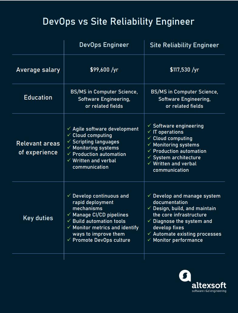 devops vs sre engineer