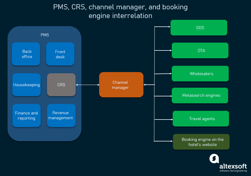 PMS, CRS, channel manager, booking engine interrelation