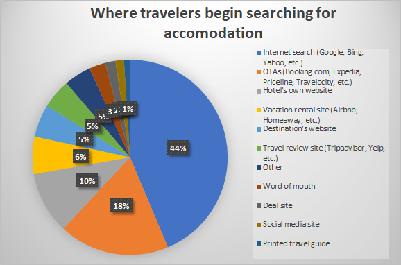 Statistics on where travelers start looking for a hotel
