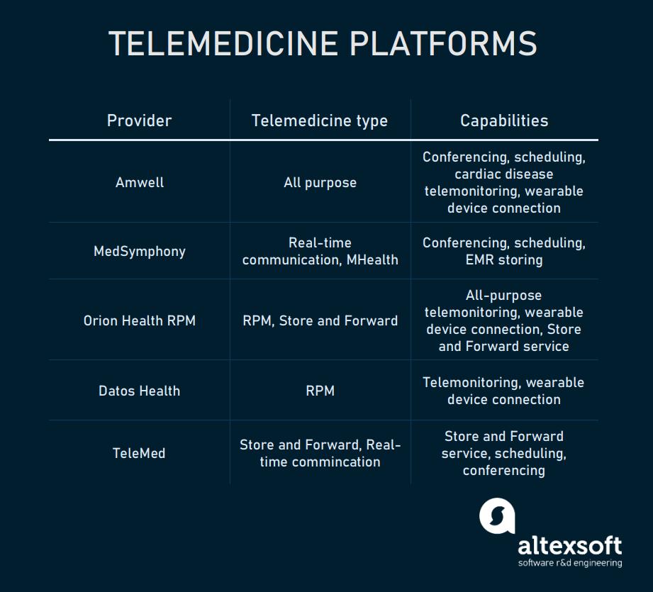 Telemedicine platform providers