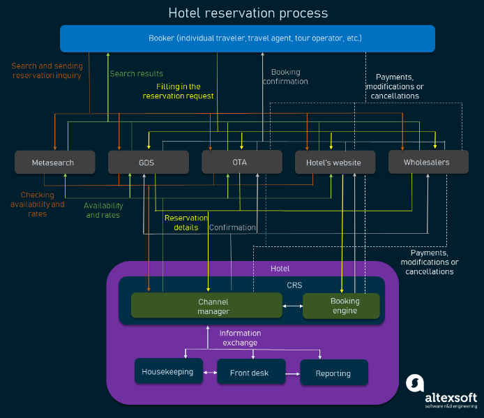 The hotel booking process through different distribution channels and the role of CRS