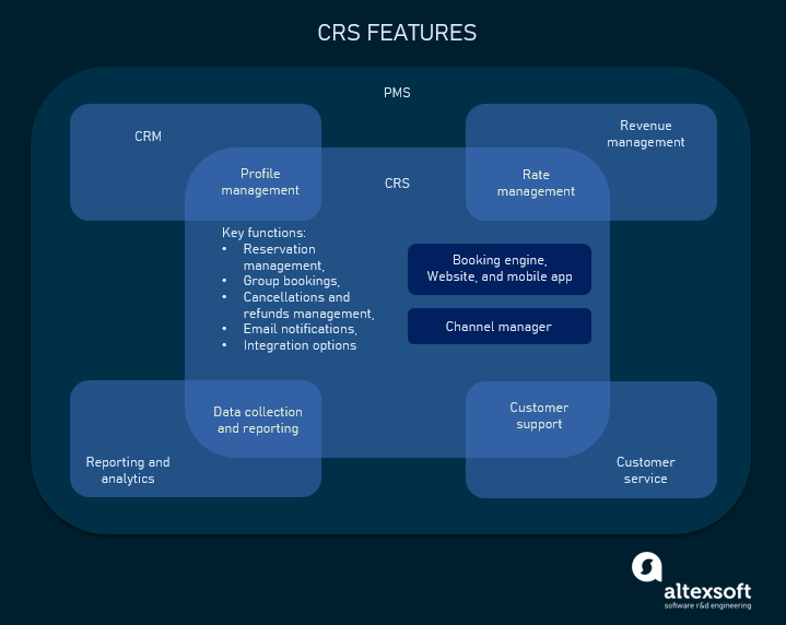 The main functionality of the CRS, integrated tools, and overlapping features
