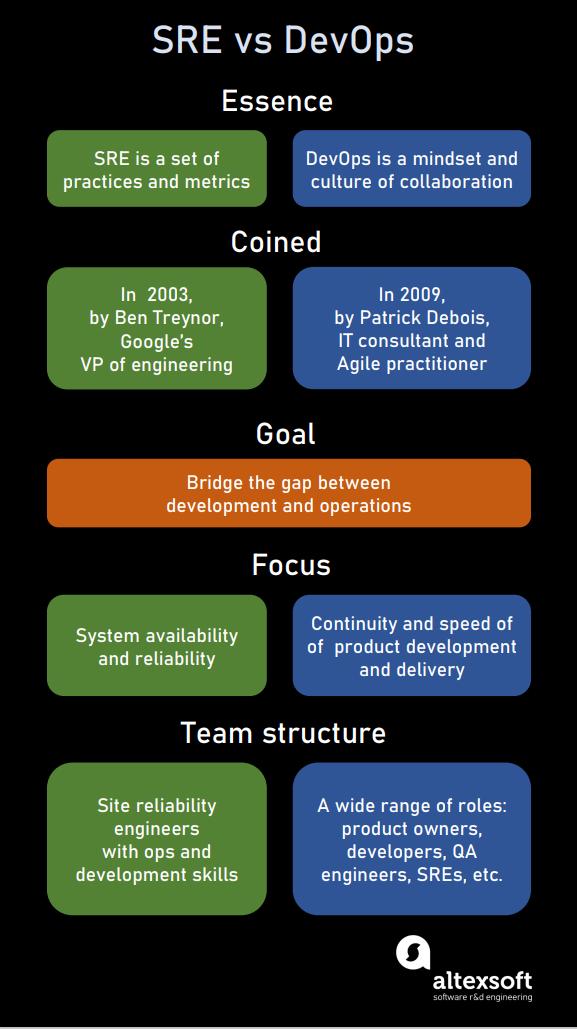 Site Reliability Engineering vs DevOps comparison
