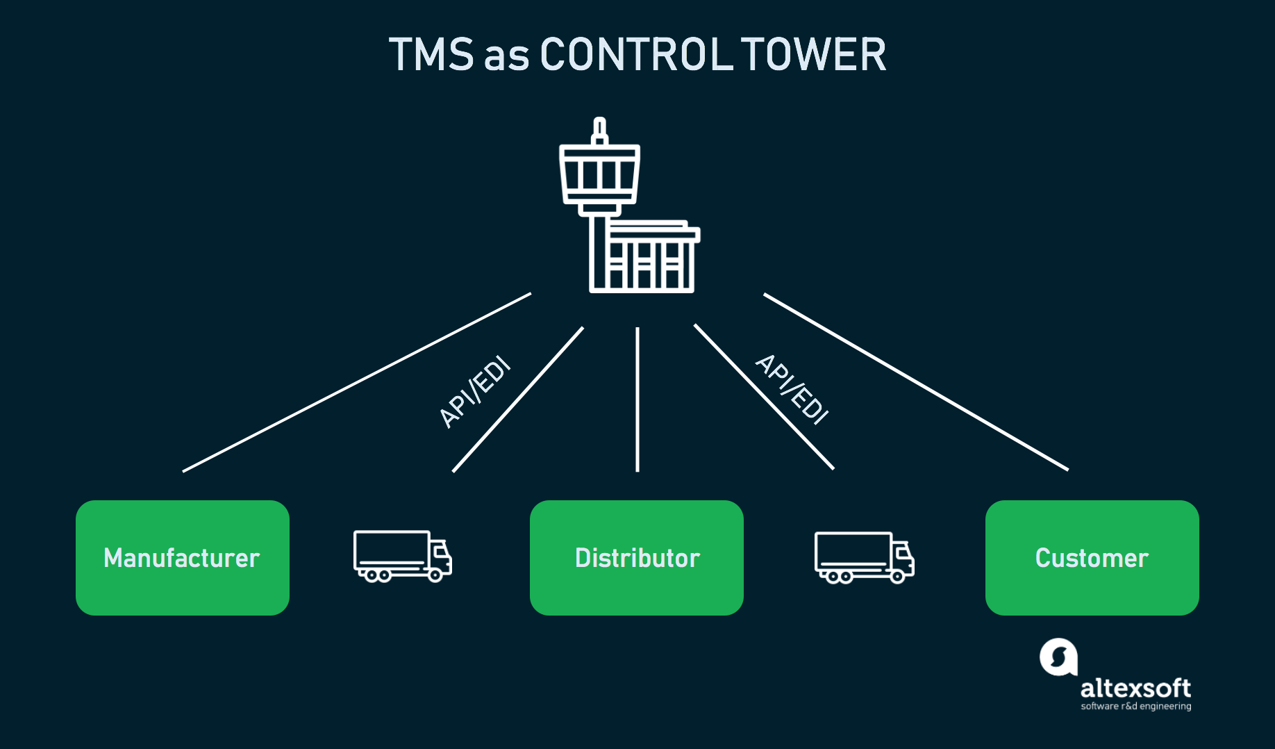 tms as control tower