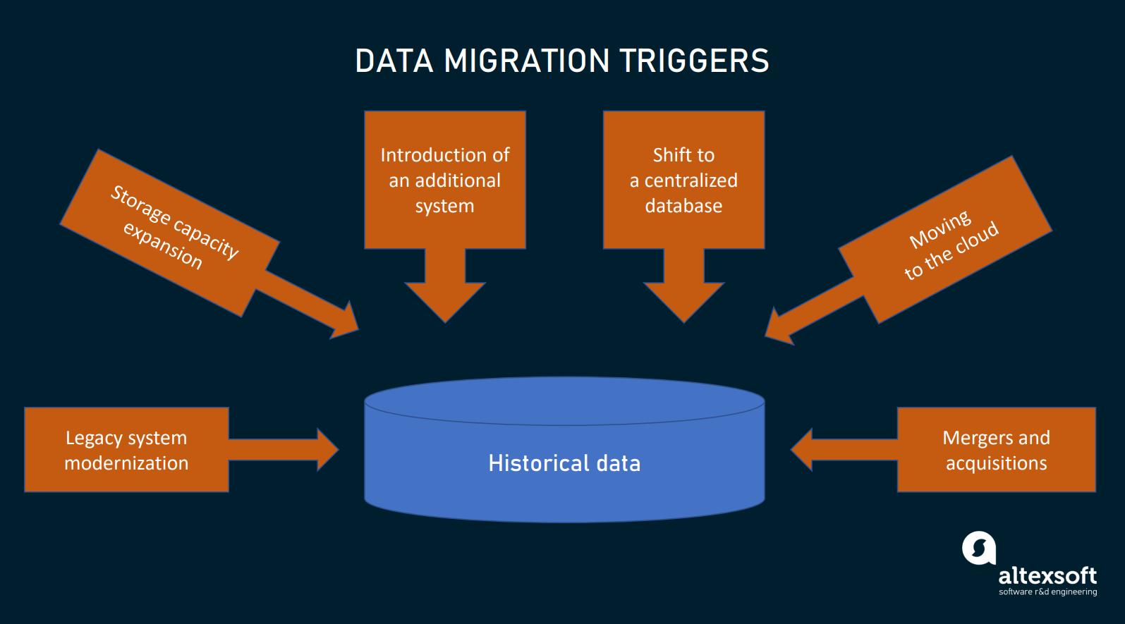 data migration triggers