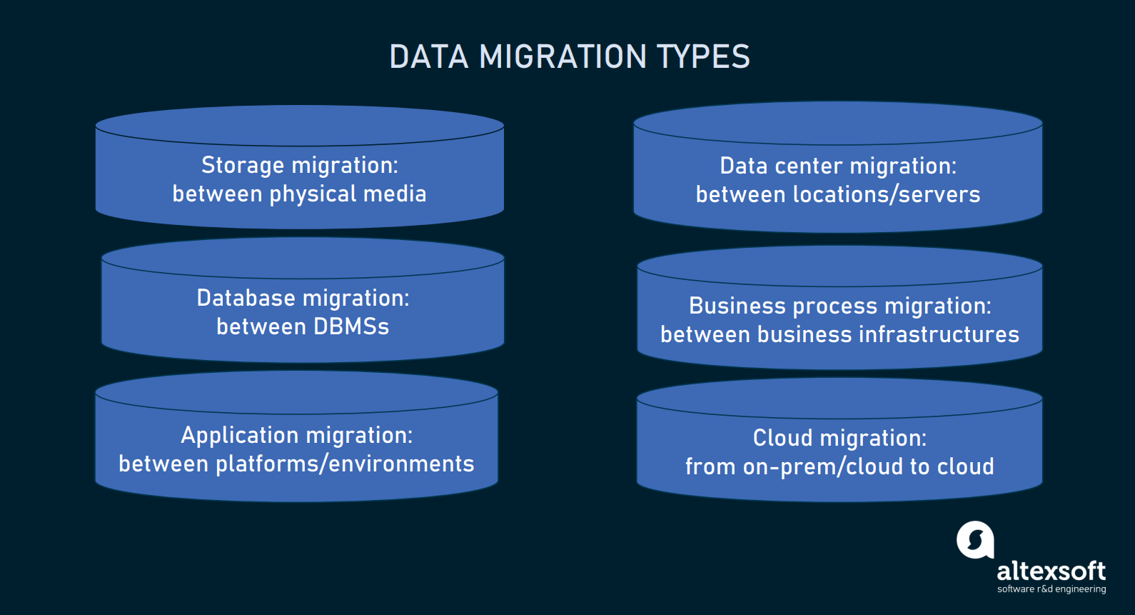 data migration types