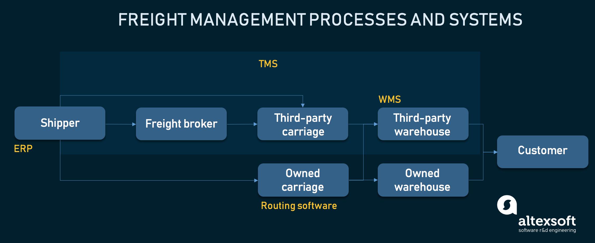 freight management processes