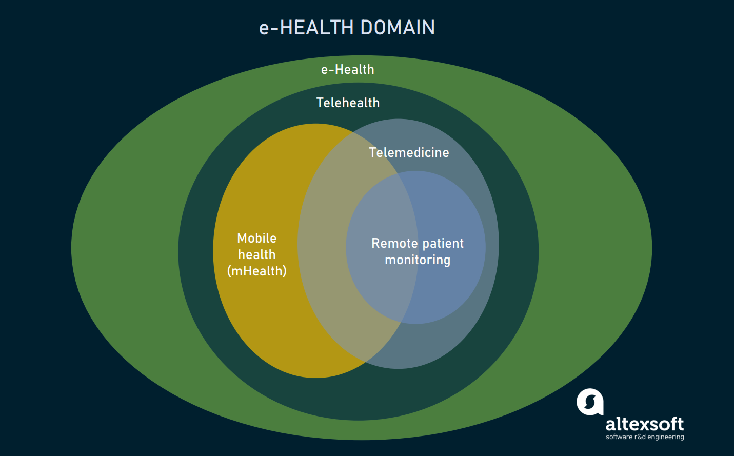 e-Health domain
