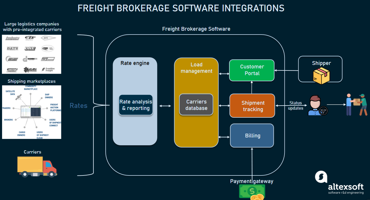 Freight brokerage software in the supply chain IT ecosystem
