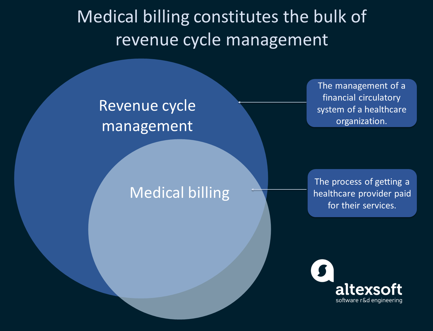 Medical billing as a part of healthcare revenue cycle