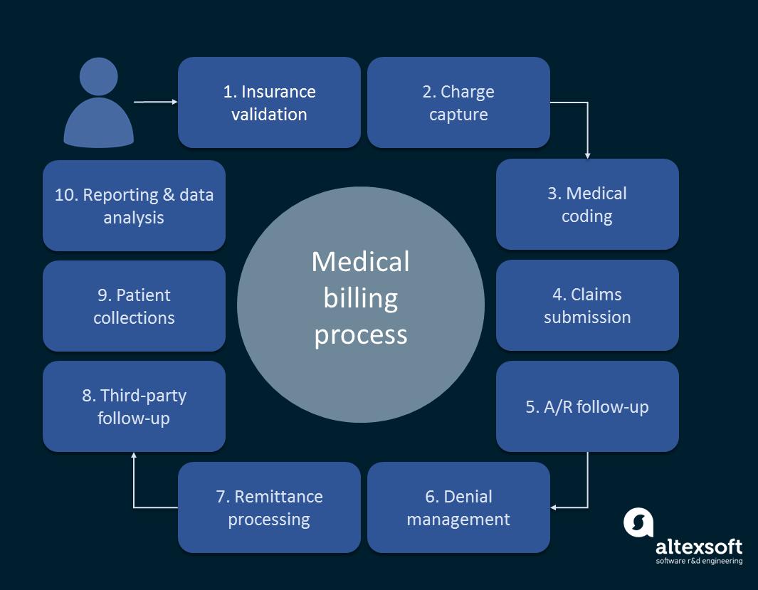 Medical billing process steps