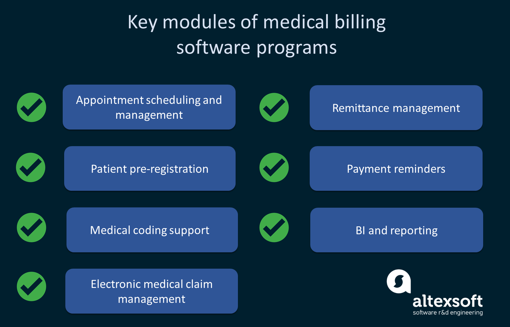 The checklist of key medical billing app modules.