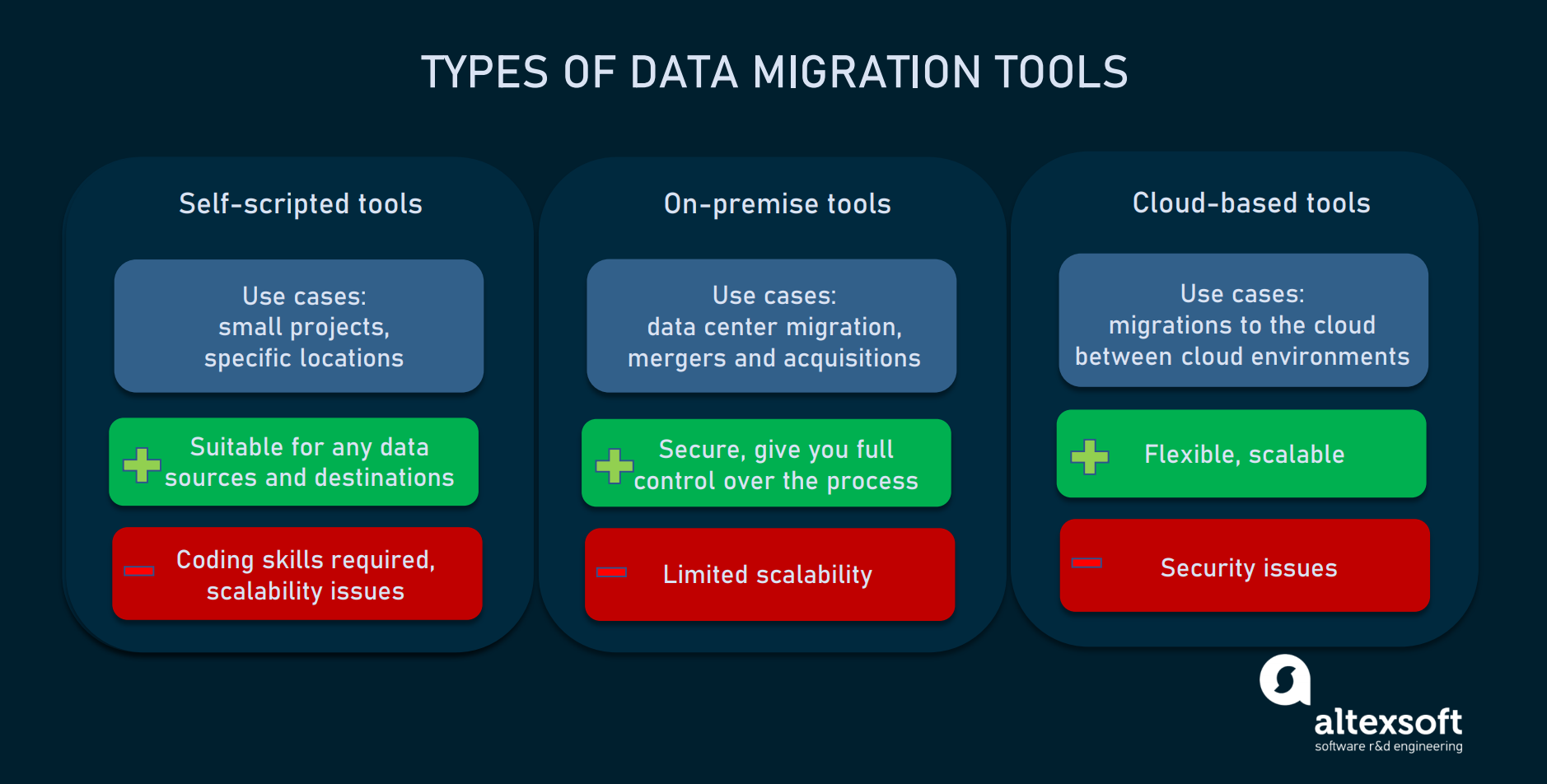 tools for data migration
