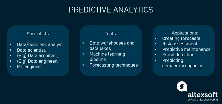 Predictive analytics in a nutshell