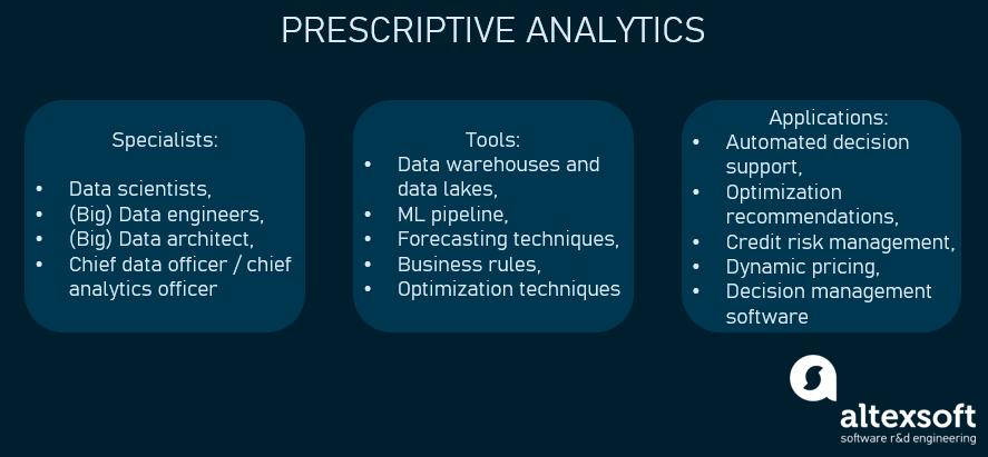 Prescriptive analytics in a nutshell