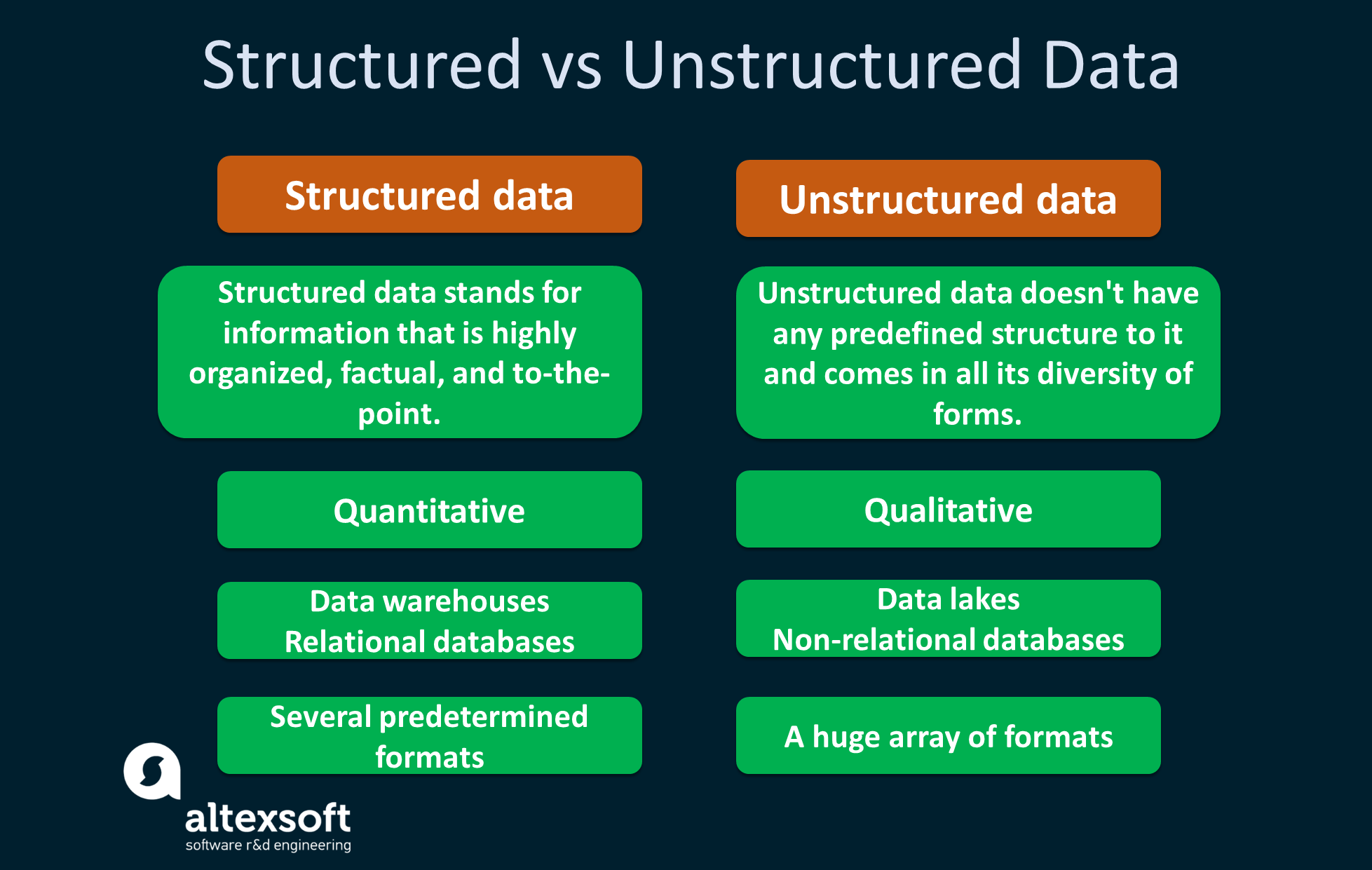 structured vs unstructured data