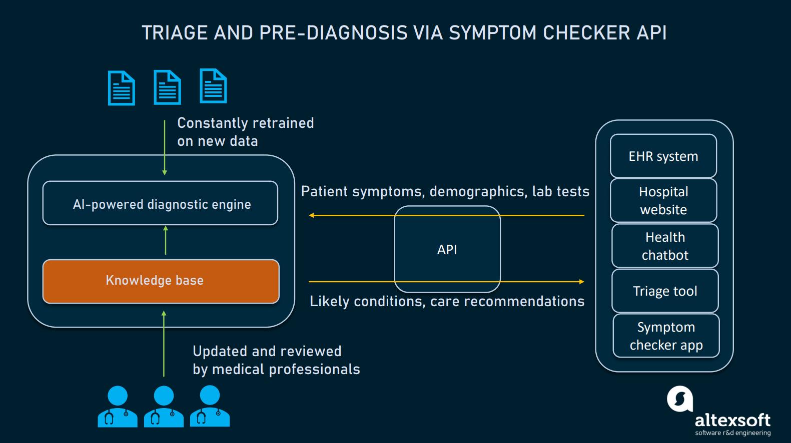 triage and pre-diagnosis via API