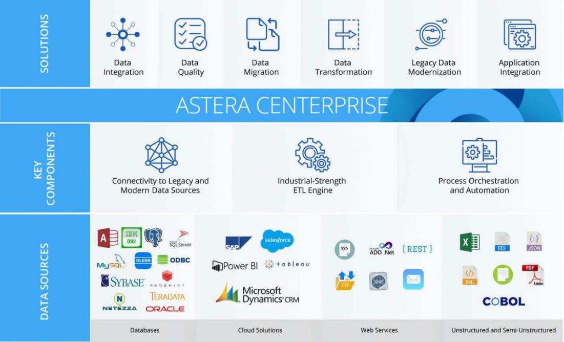 Astera Centerprise platform