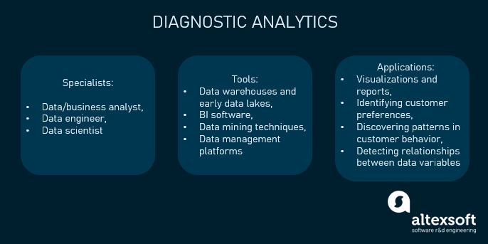 Diagnostic analytics in a nutshell